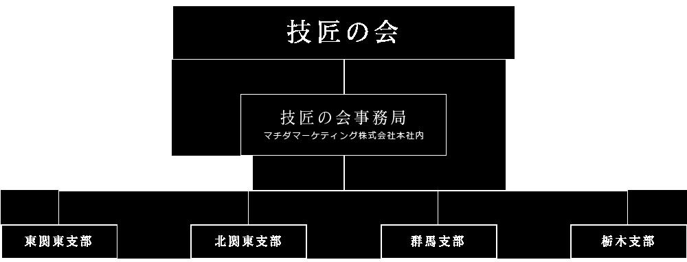 技匠の会組織図